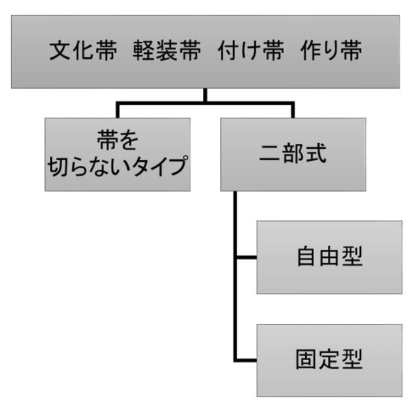作り帯・文化帯の分類表