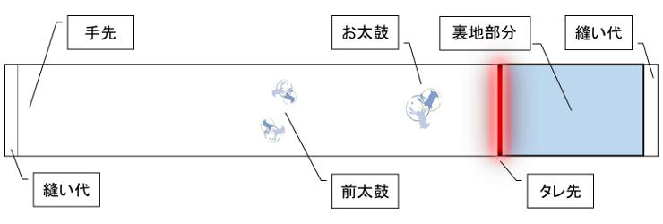 八寸名古屋帯・タレ先・全体図