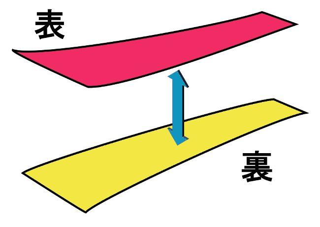 袋帯の構造