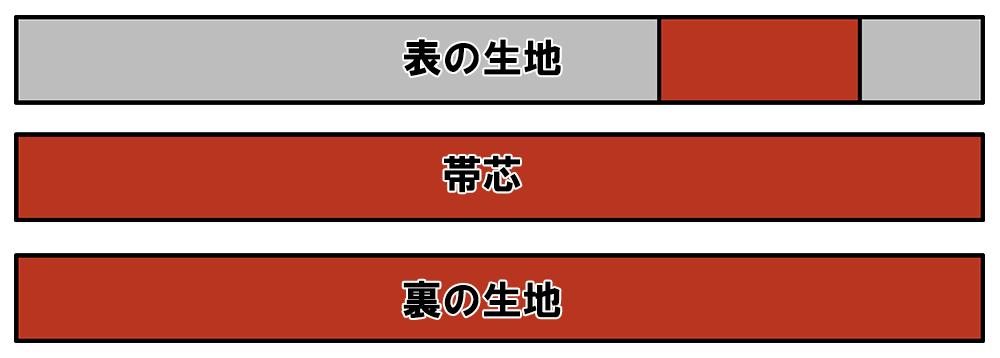 袋帯と京袋帯の交換可能なパーツ2